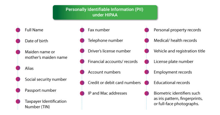 personally-identifiable-information-pii-under-hipaa