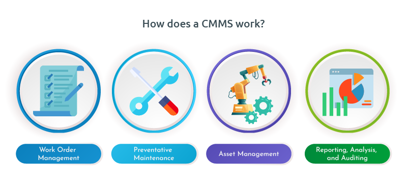 what-is-cmms-overview-uses-cloudapper-features-infographic