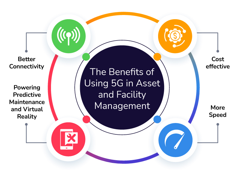 benefits-of-5g-in-asset-and-facility-management-cloudapper-facilities