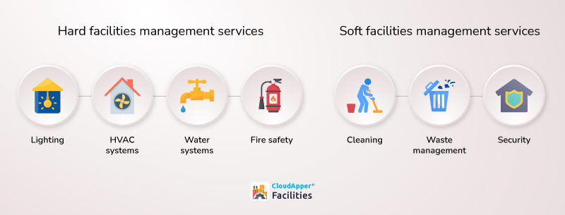 The-Difference-Between-Hard-and-Soft-Facilities-Management-(FM)-Services-infographic-CloudApper